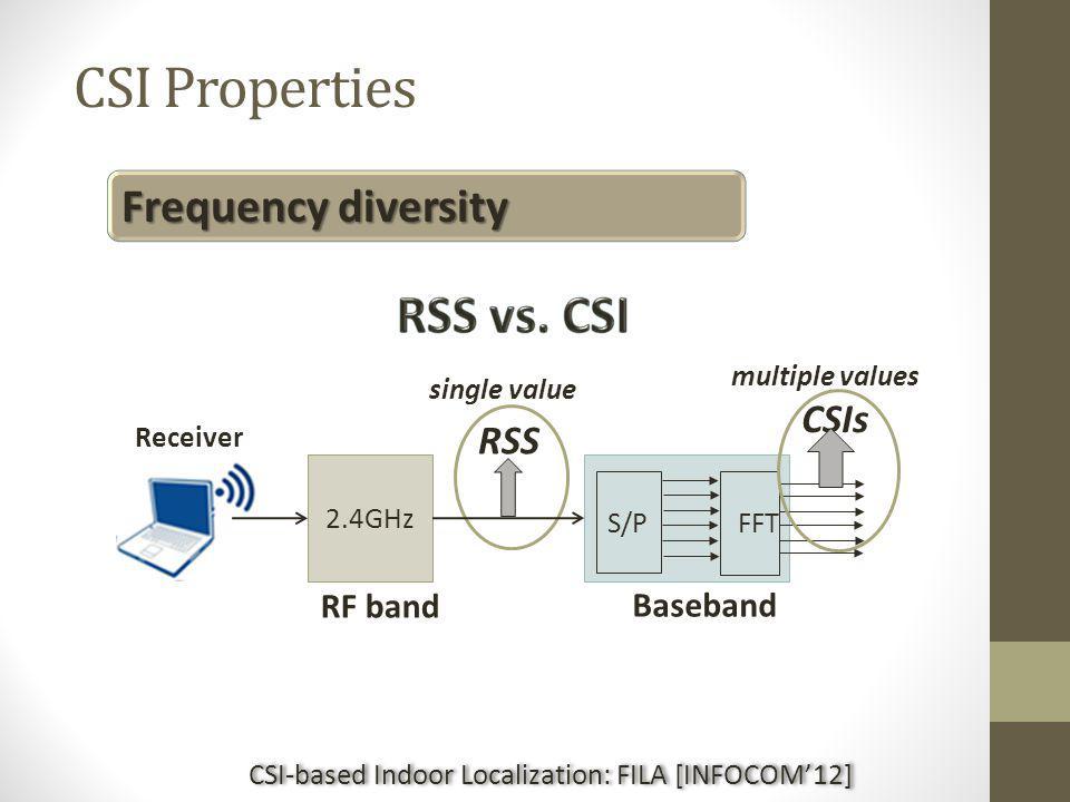 CSI-based Indoor Localization: FILA [INFOCOM'12]